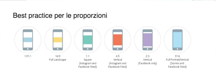 Le proporzioni dei dispositivi social